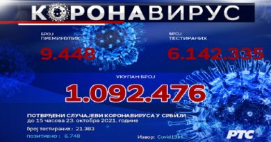 Novi presek: Preminulo još 60 osoba, novih 6.748 slučajeva zaraze